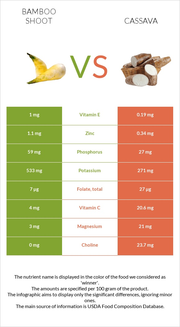 Bamboo shoot vs Cassava infographic