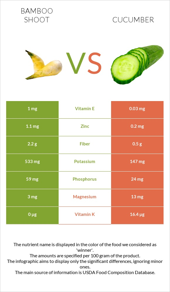 Bamboo shoot vs Cucumber infographic