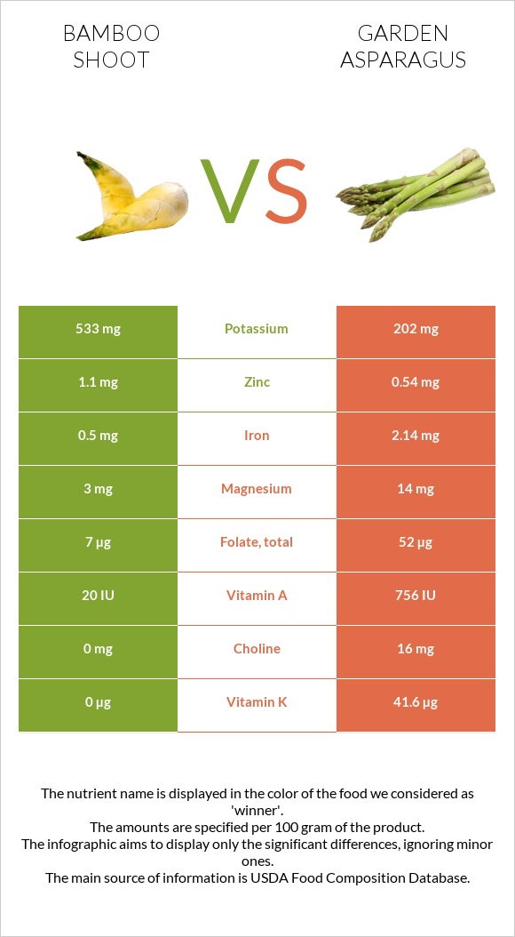 Bamboo shoot vs Garden asparagus infographic