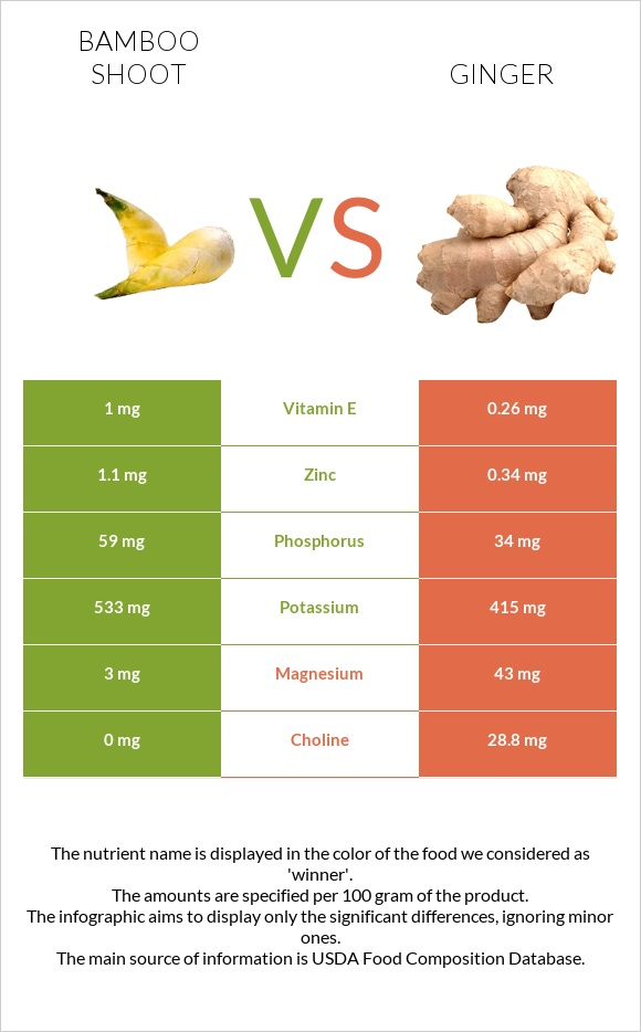 Bamboo shoot vs Ginger infographic