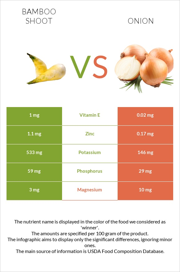 Bamboo shoot vs Onion infographic