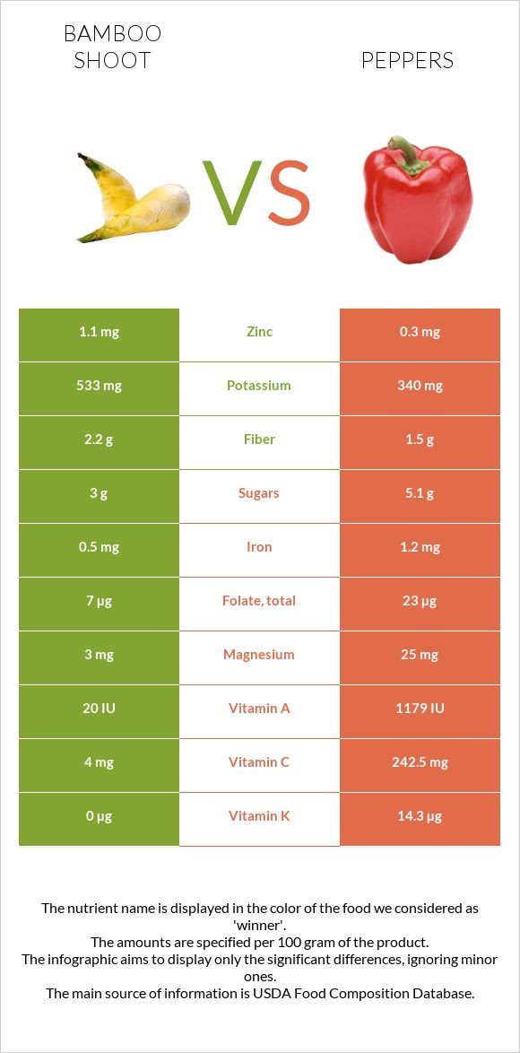 Bamboo shoot vs Peppers infographic