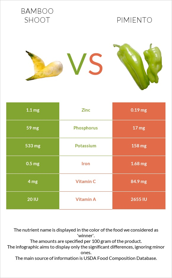 Bamboo shoot vs Pimiento infographic