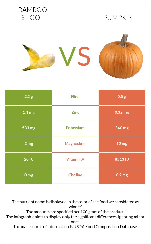 Bamboo shoot vs Pumpkin infographic