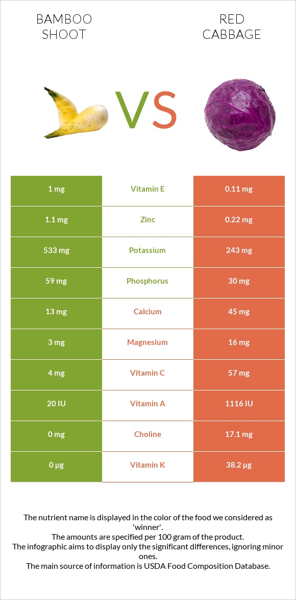 Bamboo shoot vs Red cabbage infographic