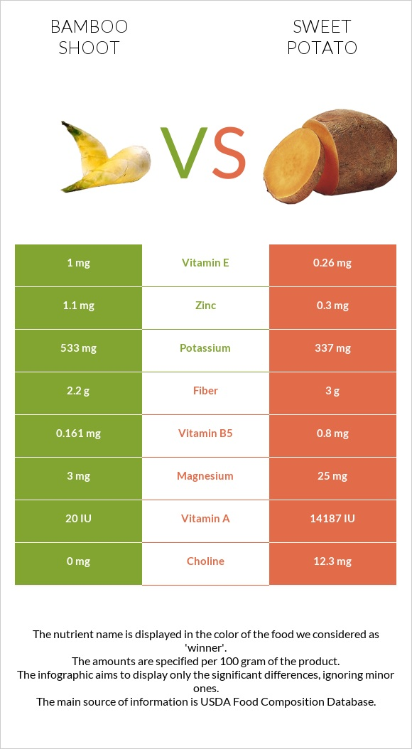 Bamboo shoot vs Sweet potato infographic