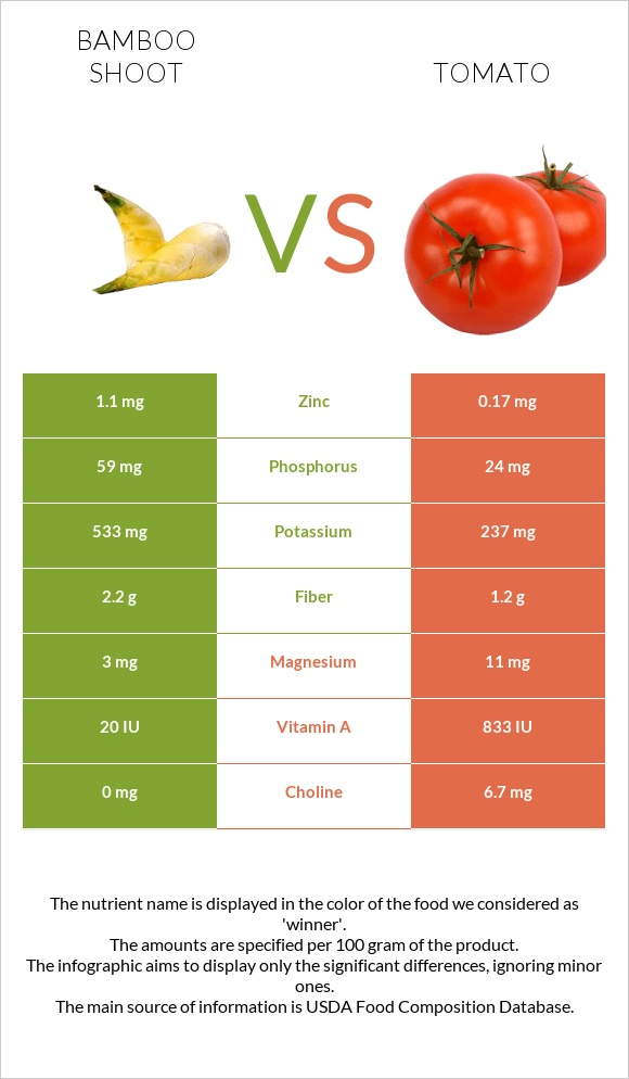 Bamboo shoot vs Tomato infographic