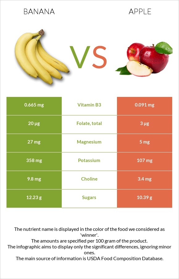 Banana vs Apple infographic
