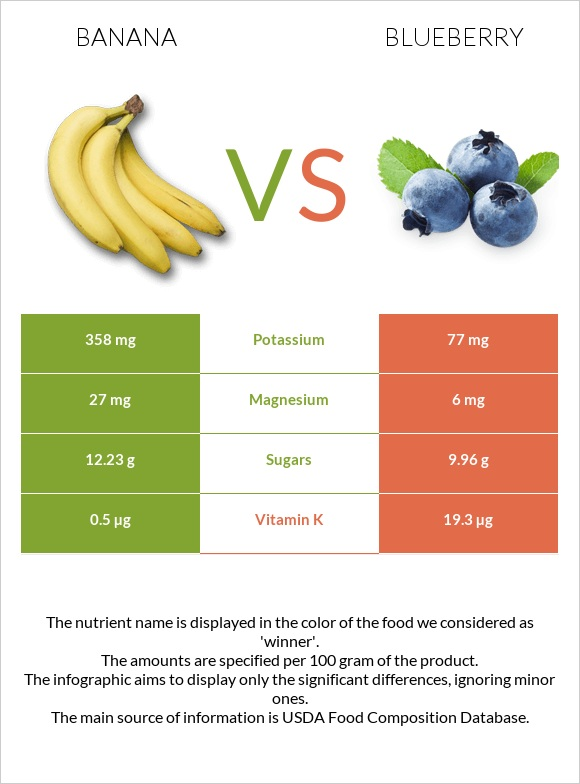 Banana vs Blueberry infographic