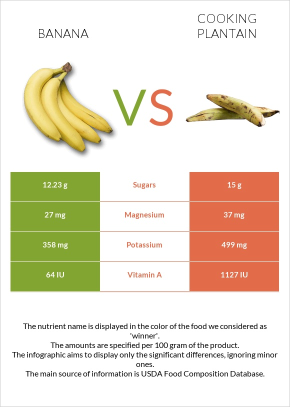 Banana vs Cooking plantain infographic