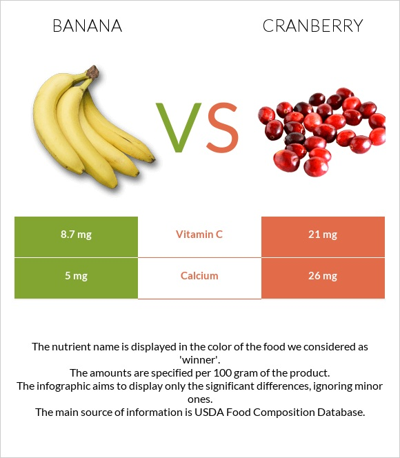 Banana vs Cranberry infographic