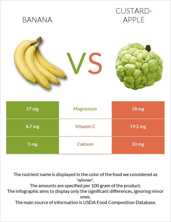 Banana vs Custard-apple infographic