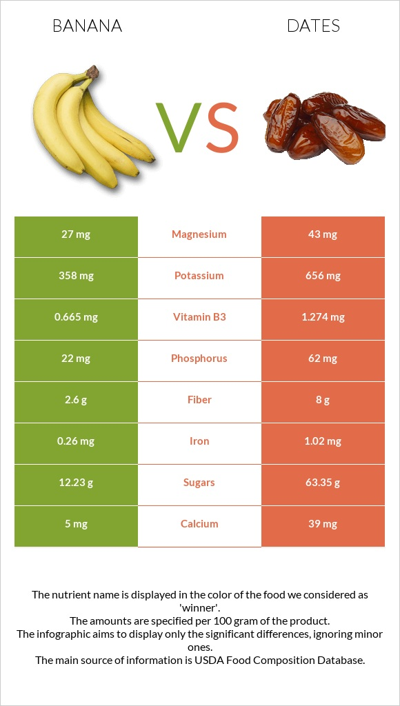 Banana vs Date palm infographic