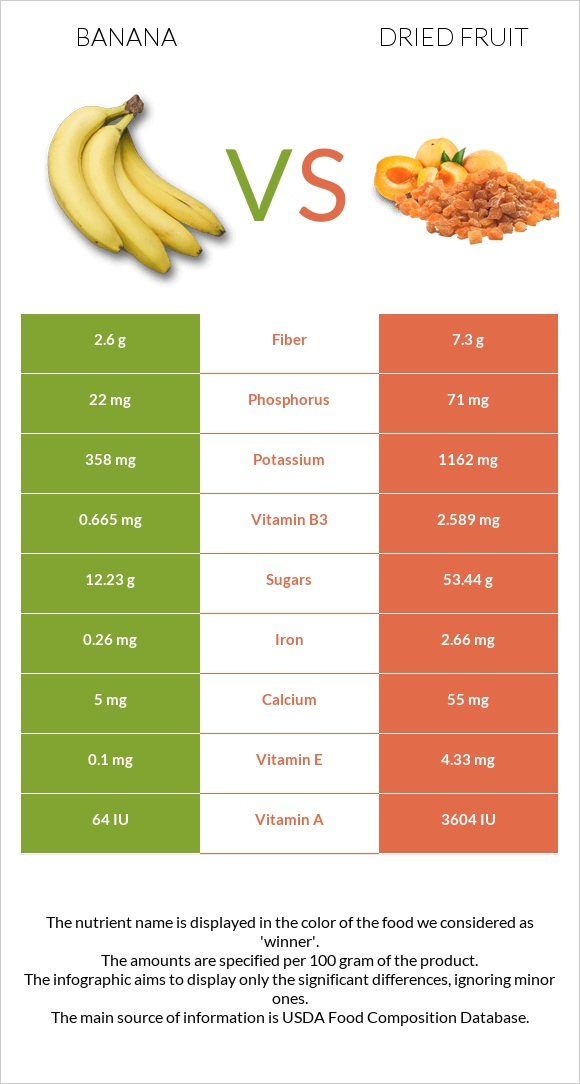 Banana vs Dried fruit infographic
