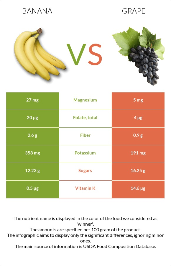 Banana vs Grape infographic