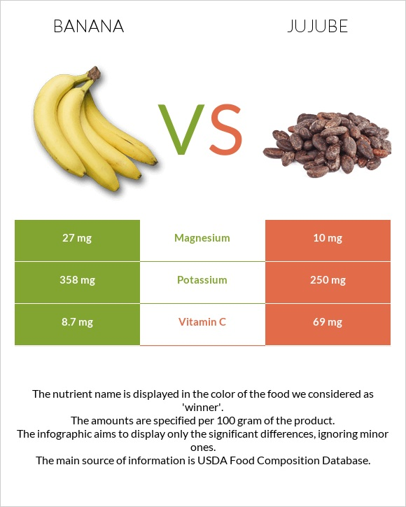 Banana vs Jujube infographic