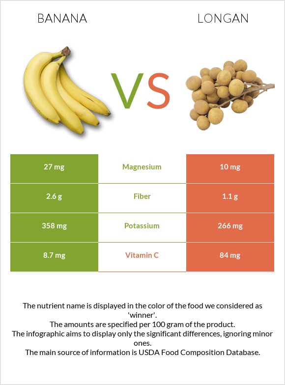 Banana vs Longan infographic