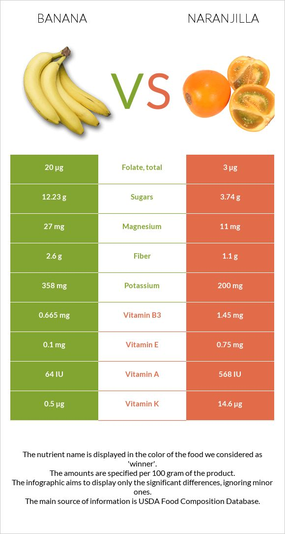 Banana vs Naranjilla infographic