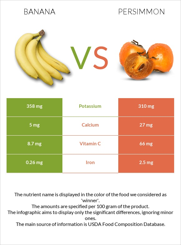 Banana vs Persimmon infographic