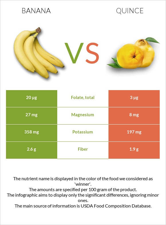 Banana vs Quince infographic