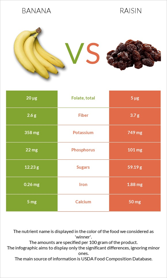 Banana vs Raisin infographic
