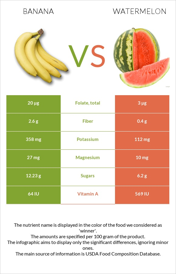 Banana vs Watermelon infographic