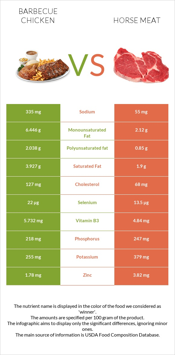 Barbecue chicken vs Horse meat infographic