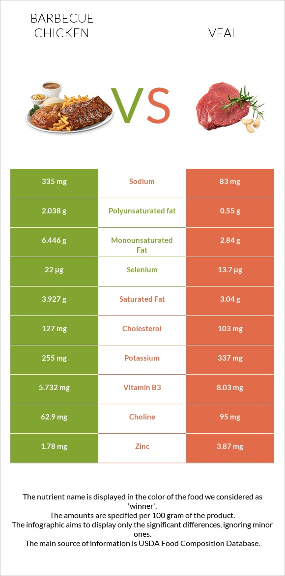 Barbecue chicken vs Veal infographic