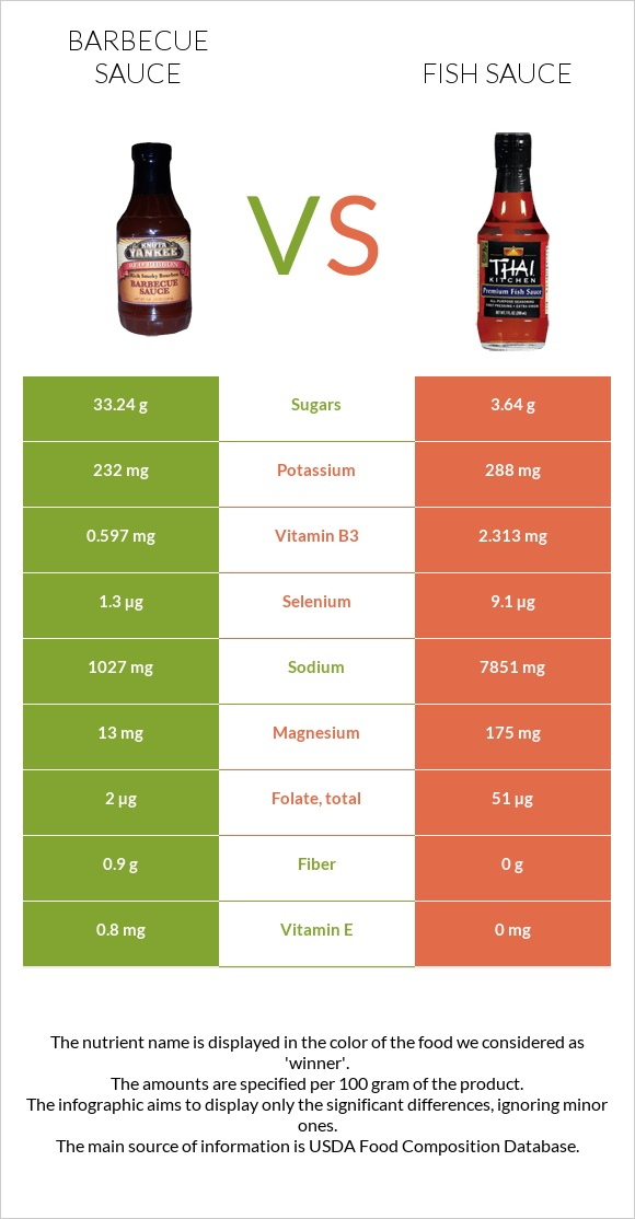 Barbecue sauce vs Fish sauce infographic