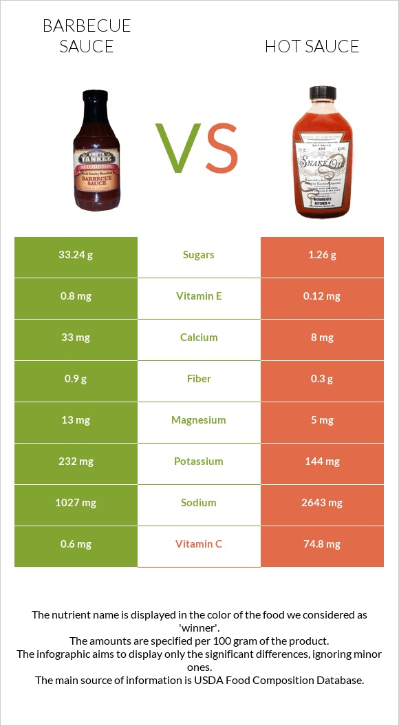 Barbecue sauce vs Hot sauce infographic