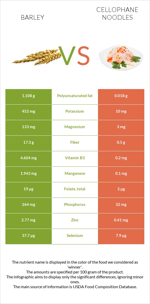 Barley vs Cellophane noodles infographic