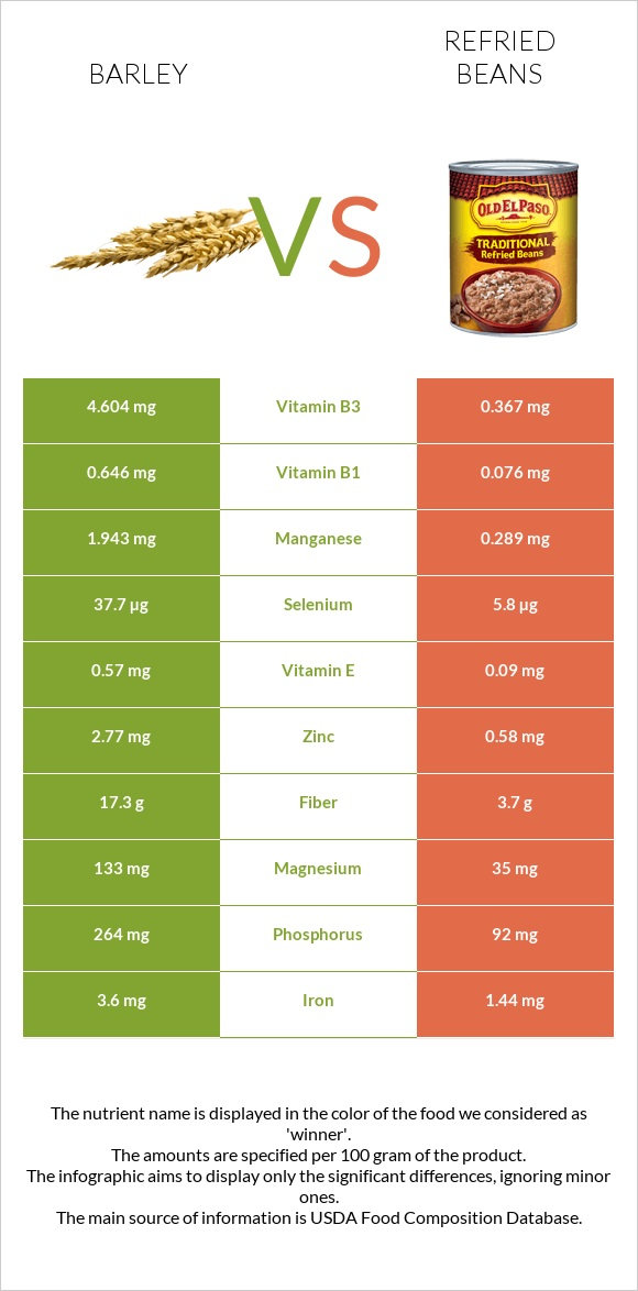 Barley vs Refried beans infographic