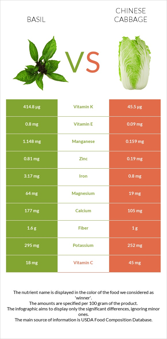 Basil vs Chinese cabbage infographic