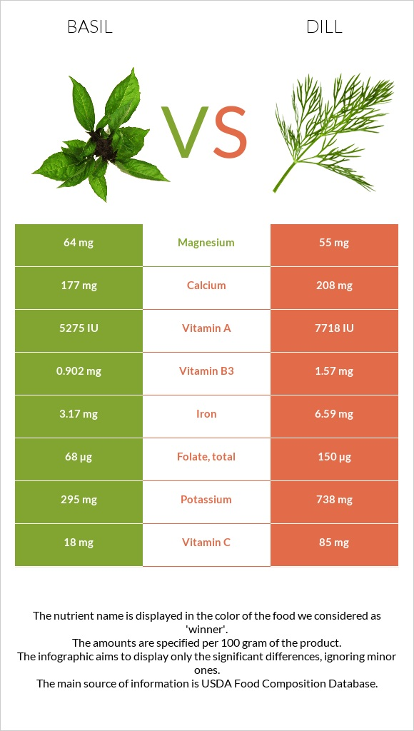 Basil vs Dill infographic