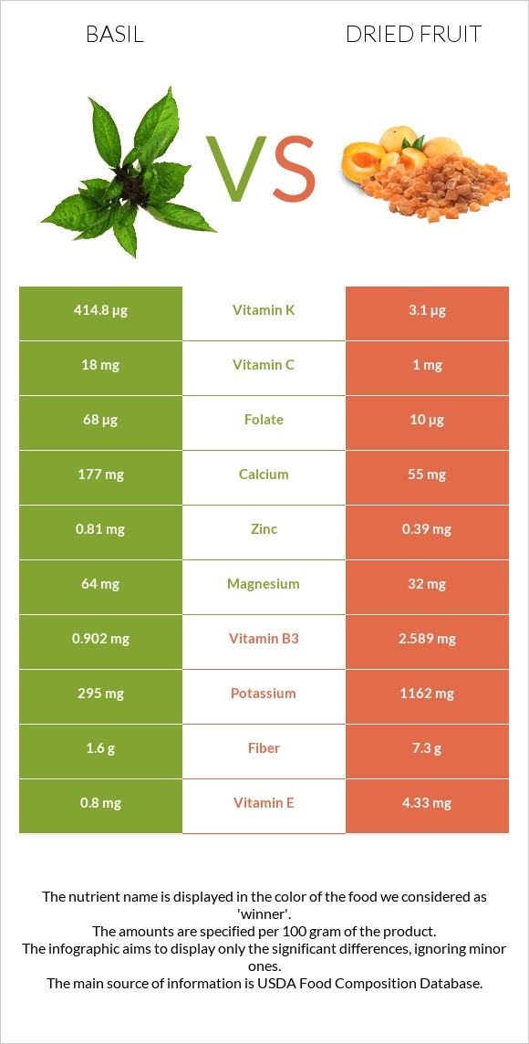 Basil vs Dried fruit infographic