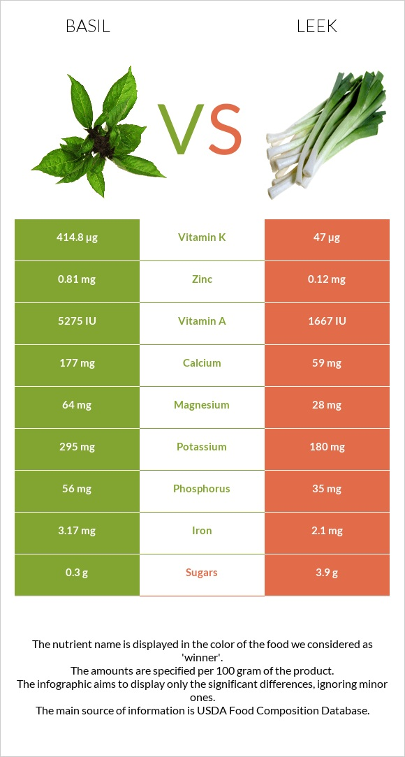 Basil vs Leek infographic