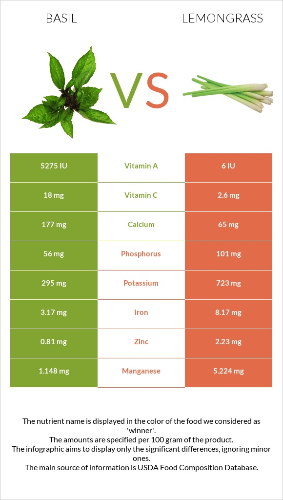 Basil vs Lemongrass infographic