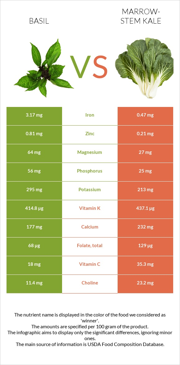 Basil vs Marrow-stem Kale infographic