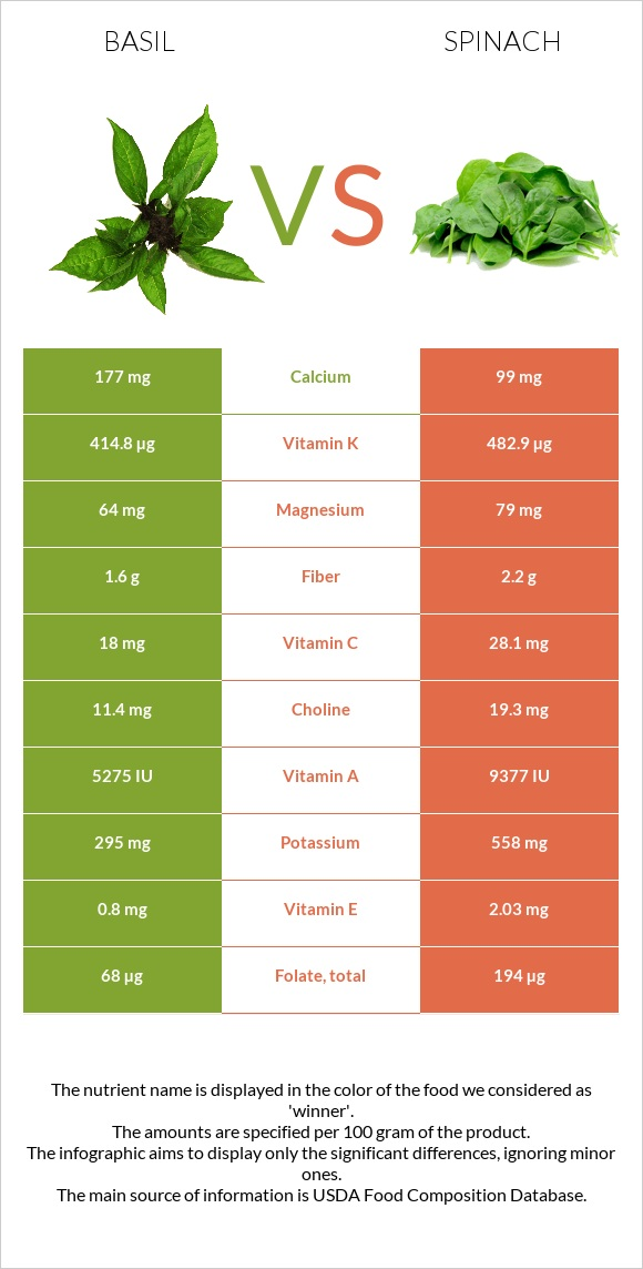 Basil vs Spinach infographic