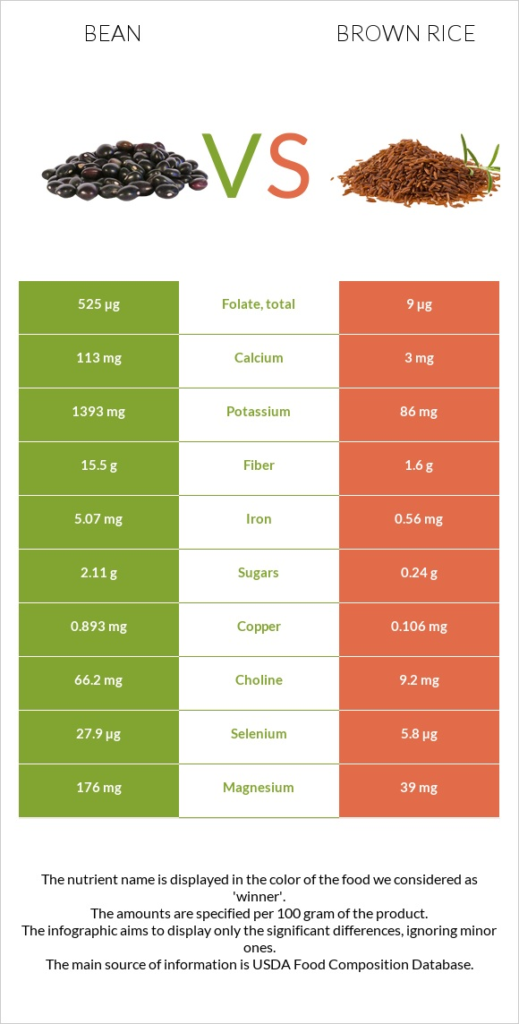 Bean vs Brown rice infographic