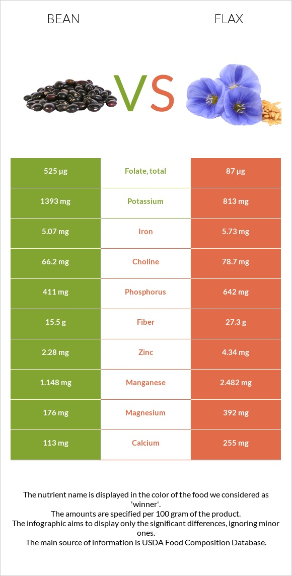 Bean vs Flax infographic