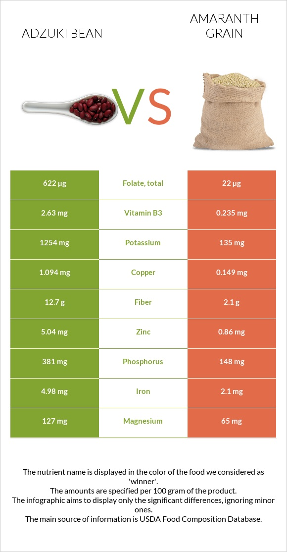 Adzuki bean vs Amaranth grain infographic