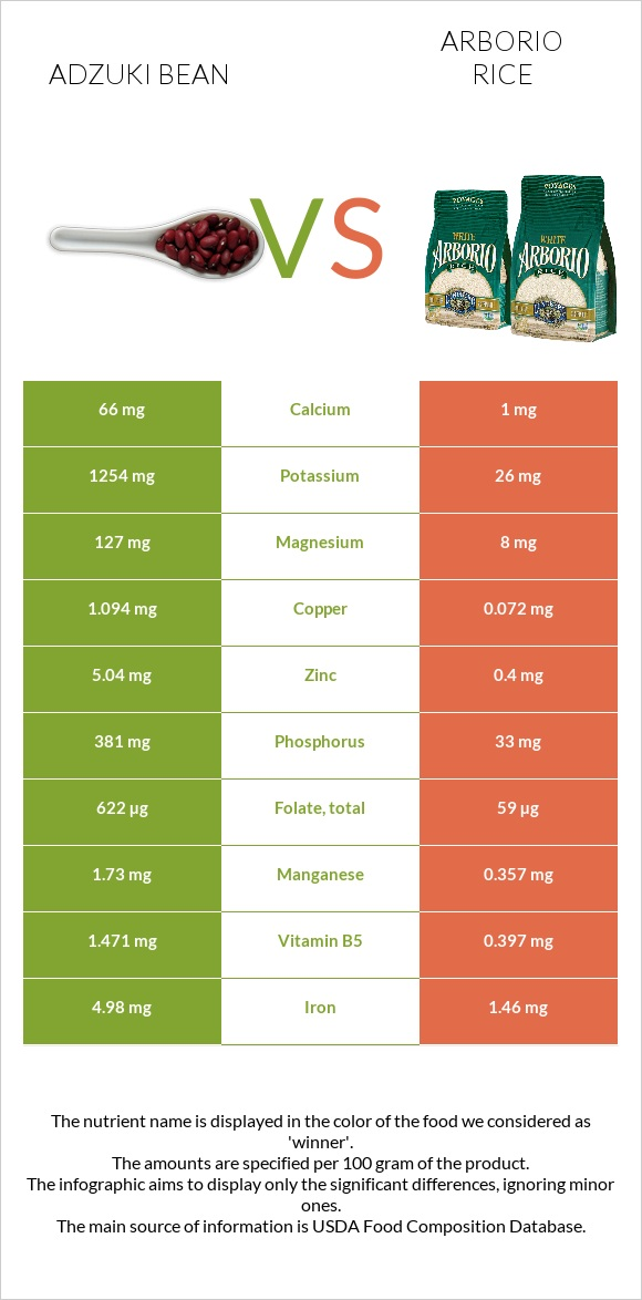 Adzuki bean vs Arborio rice infographic