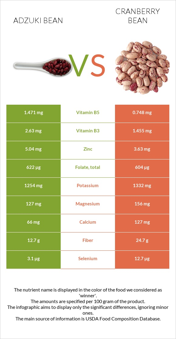 Adzuki bean vs Cranberry bean infographic