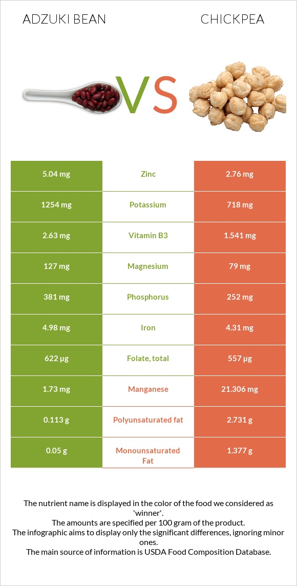 Adzuki bean vs Chickpea infographic