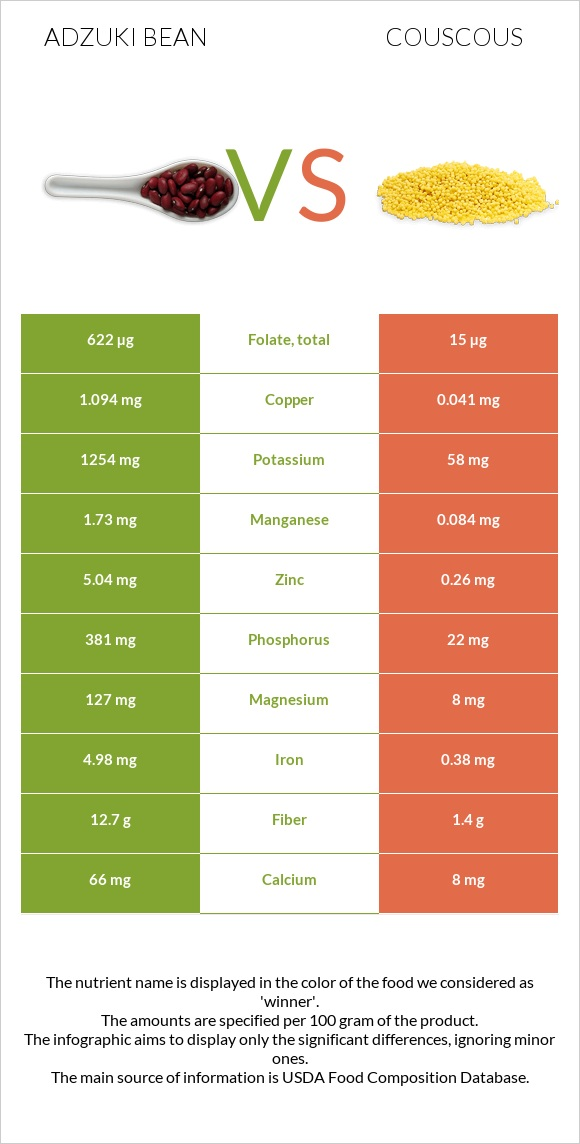Adzuki bean vs Couscous infographic