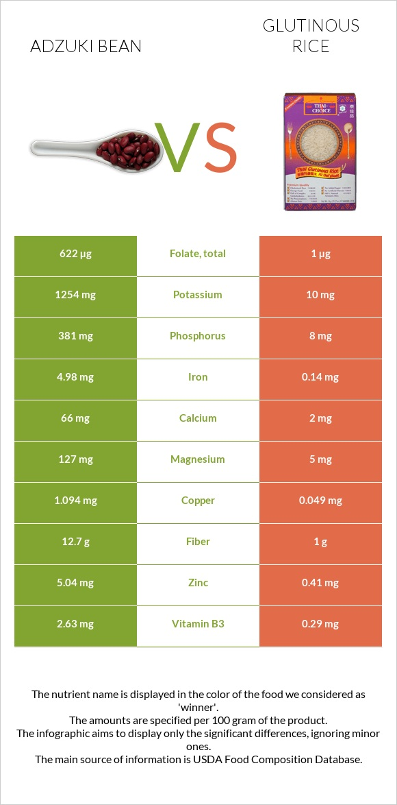 Adzuki bean vs Glutinous rice infographic