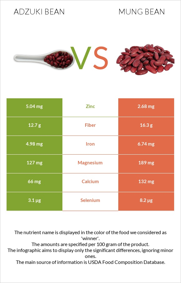 Adzuki bean vs Mung bean infographic