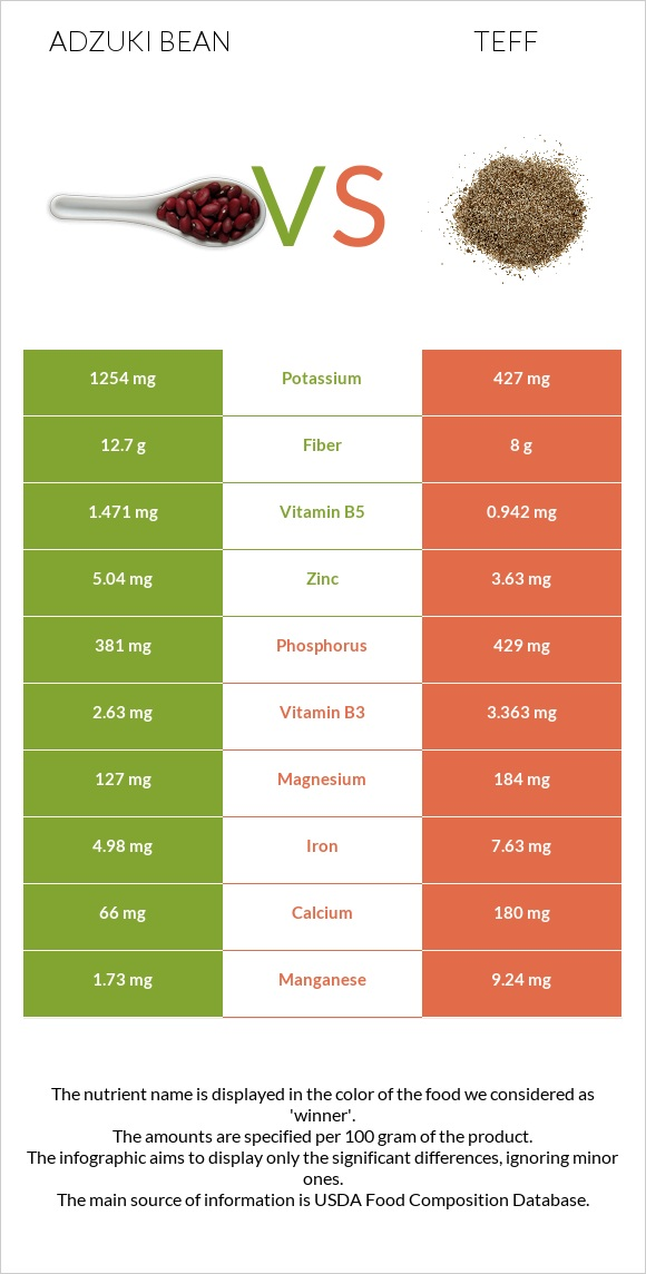 Adzuki bean vs Teff infographic