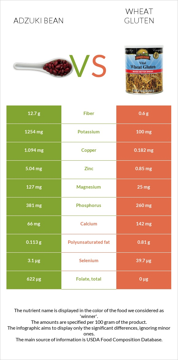 Adzuki bean vs Wheat gluten infographic